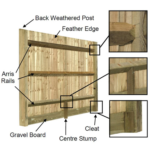 Closeboard Construction
