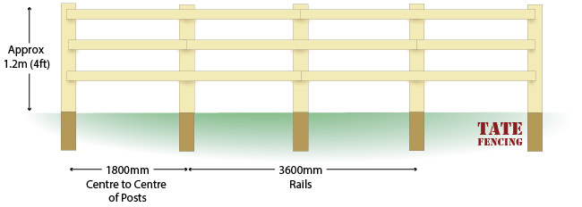 Nailed on post and rail fencing installation guide