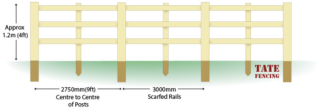 Scarfed and Mortised  post and rail fencing installation guide