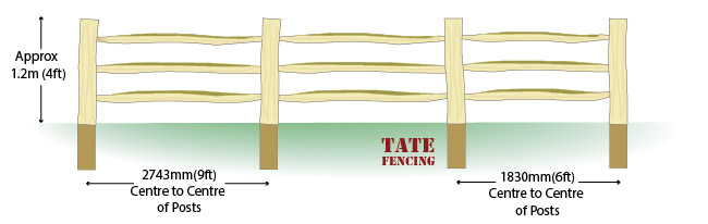 Cleft chestnut post and rail fencing installation guide