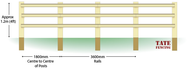 Half Round post and rail fencing installation guide